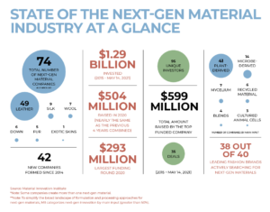 Material Innovation Initiative